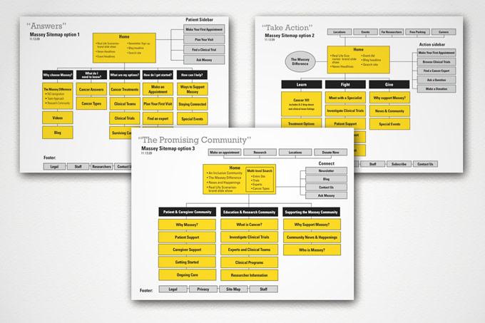 Massey Sitemap Development