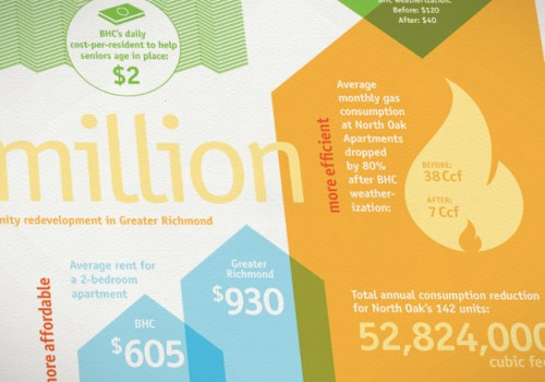 Better Housing Coalition Annual Report Design