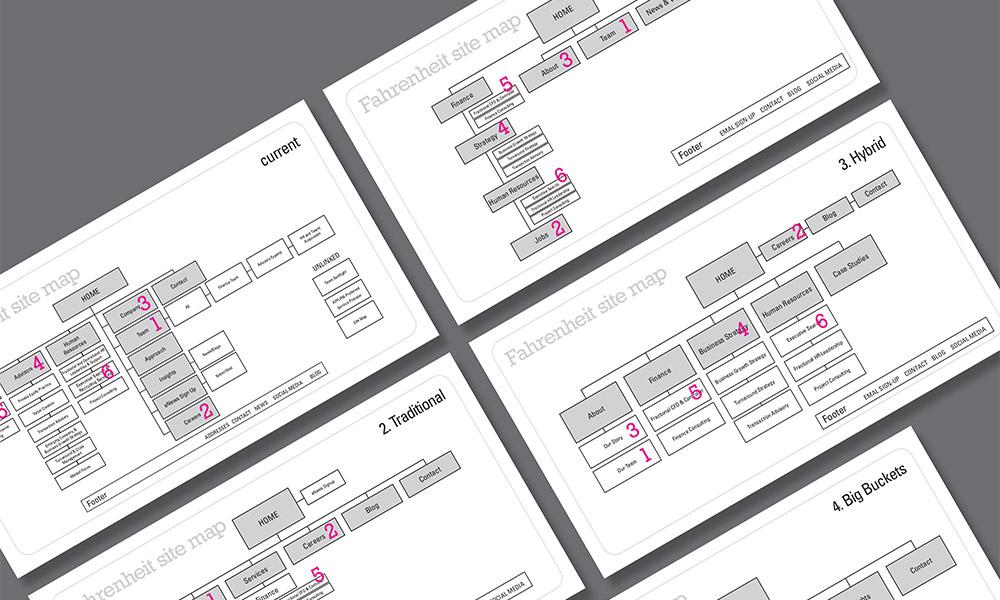 fahrenheit-advisors-process2